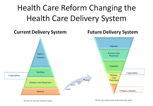 aco model of care